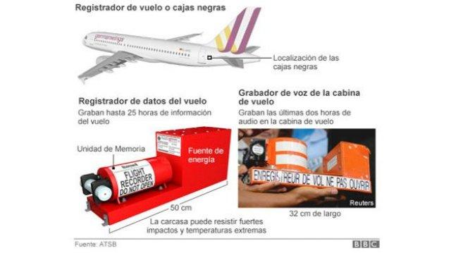 IFALPA condena filtración de datos de la CVR del vuelo 4U 9525